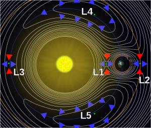 640px-Lagrange_points2.svg_-300x255